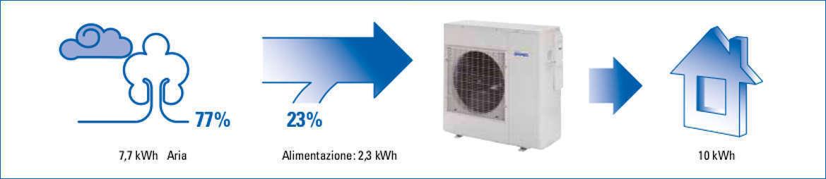 Rendimento energetico della Pompa di Calore